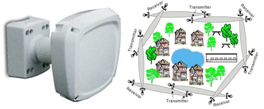 سیستم حفاظت پیرامونی مایکروویو